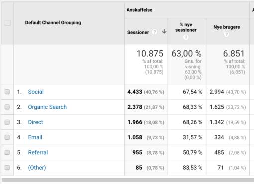 Google Analytics - et godt værktøj til tracking af nyhedsbreve
